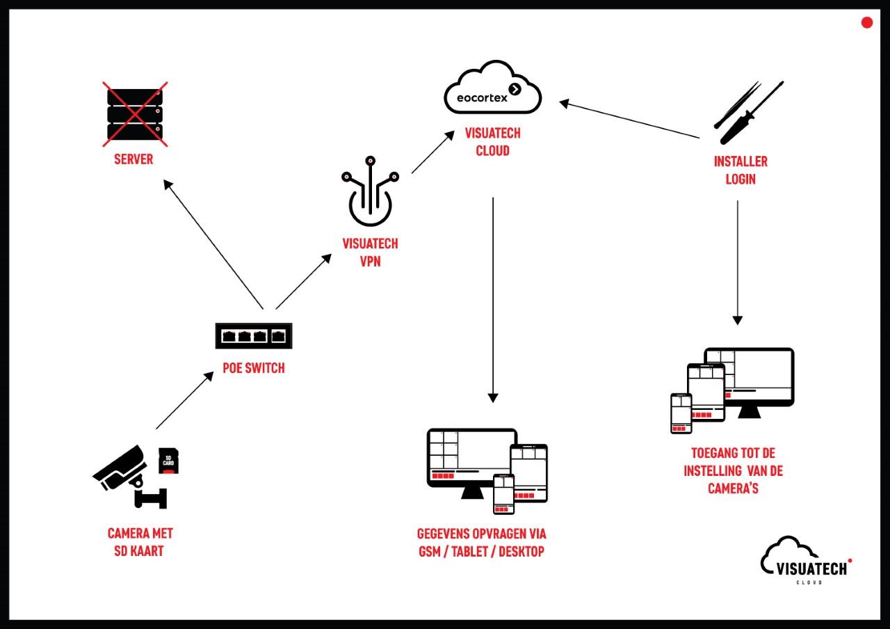 IP camera's met cloud opslag